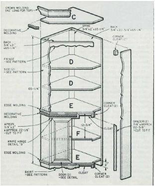 Woodworking plan for corner display cabinet. Complete