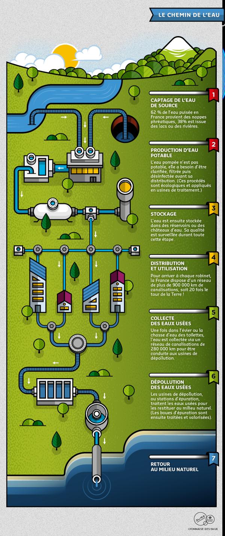 Lyonnaise Des Eaux Infographies On Illustration Served Infographic Illustration Map Screenshot