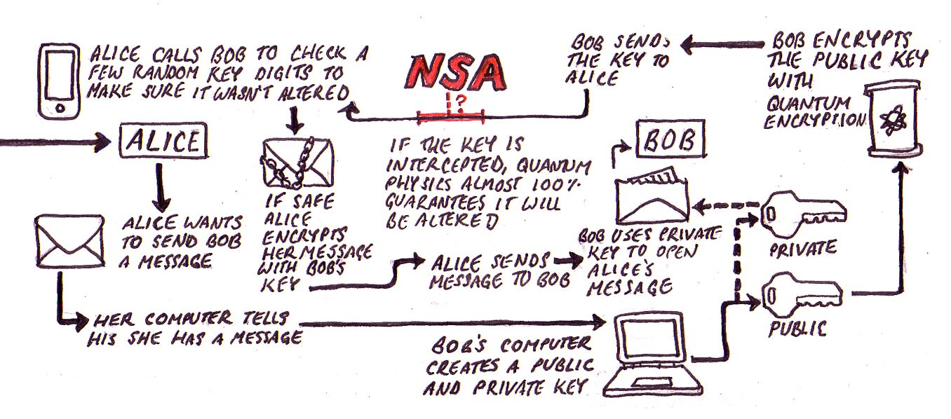 Can quantum cryptography thwart the NSA? An illustrated