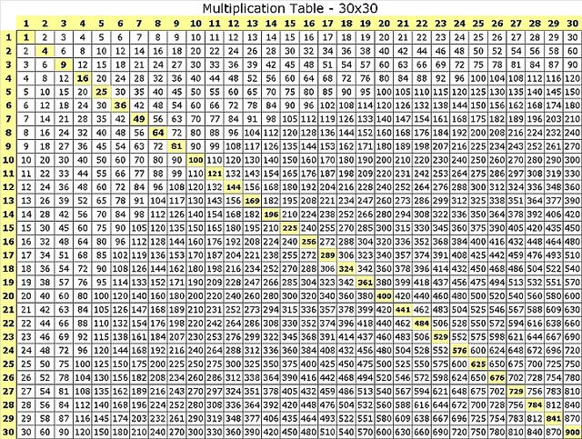 Multiplication Table 30x30 Flickr Sharing Multiplication Chart Multiplication Table Multiplication