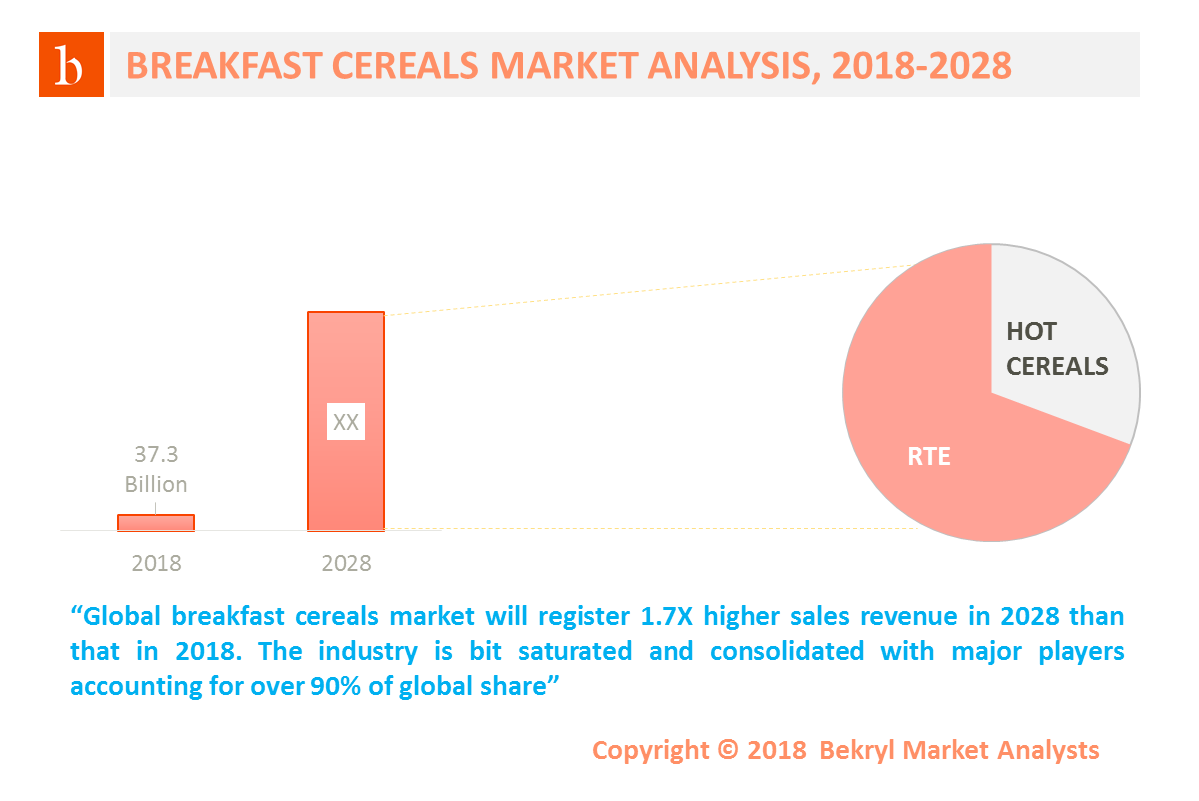 cereal industry analysis