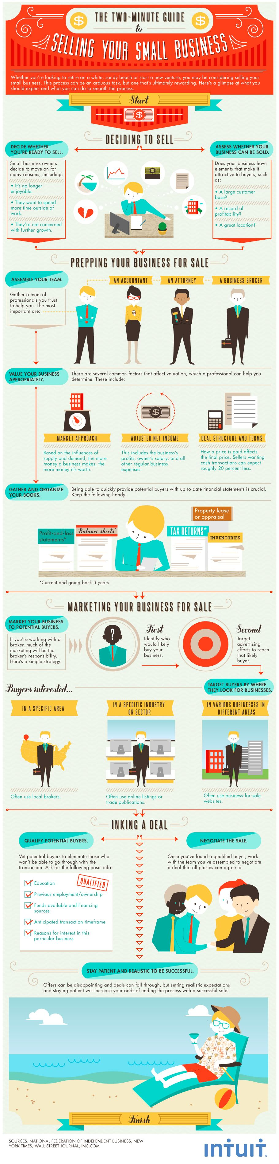 The Two Minute Guide To Selling Your Small Business Infographic Teach A Ceo Small Business Infographic Business Infographic Learn Internet Marketing