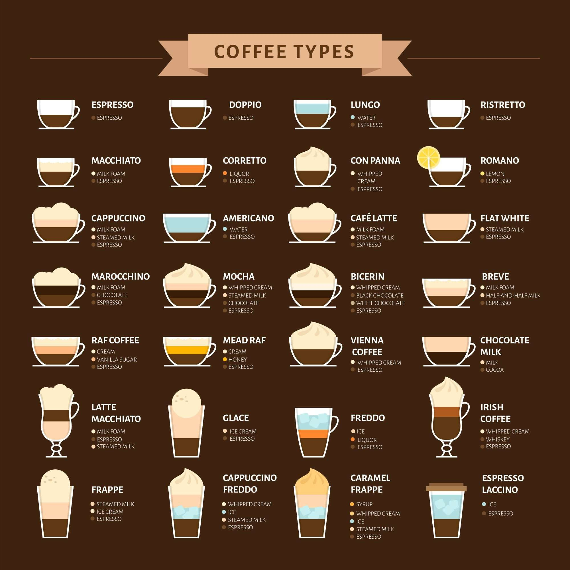 Broadly Speaking There Are Two Main Ways Of Making Coffee Brewing Methods Including Drip Coffee Different Coffee Drinks Coffee Drink Recipes Espresso Drinks