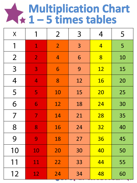 Try Using This Times Tables Chart When You Start Teaching Your Child Multiplication The Covers First Five And Contains All