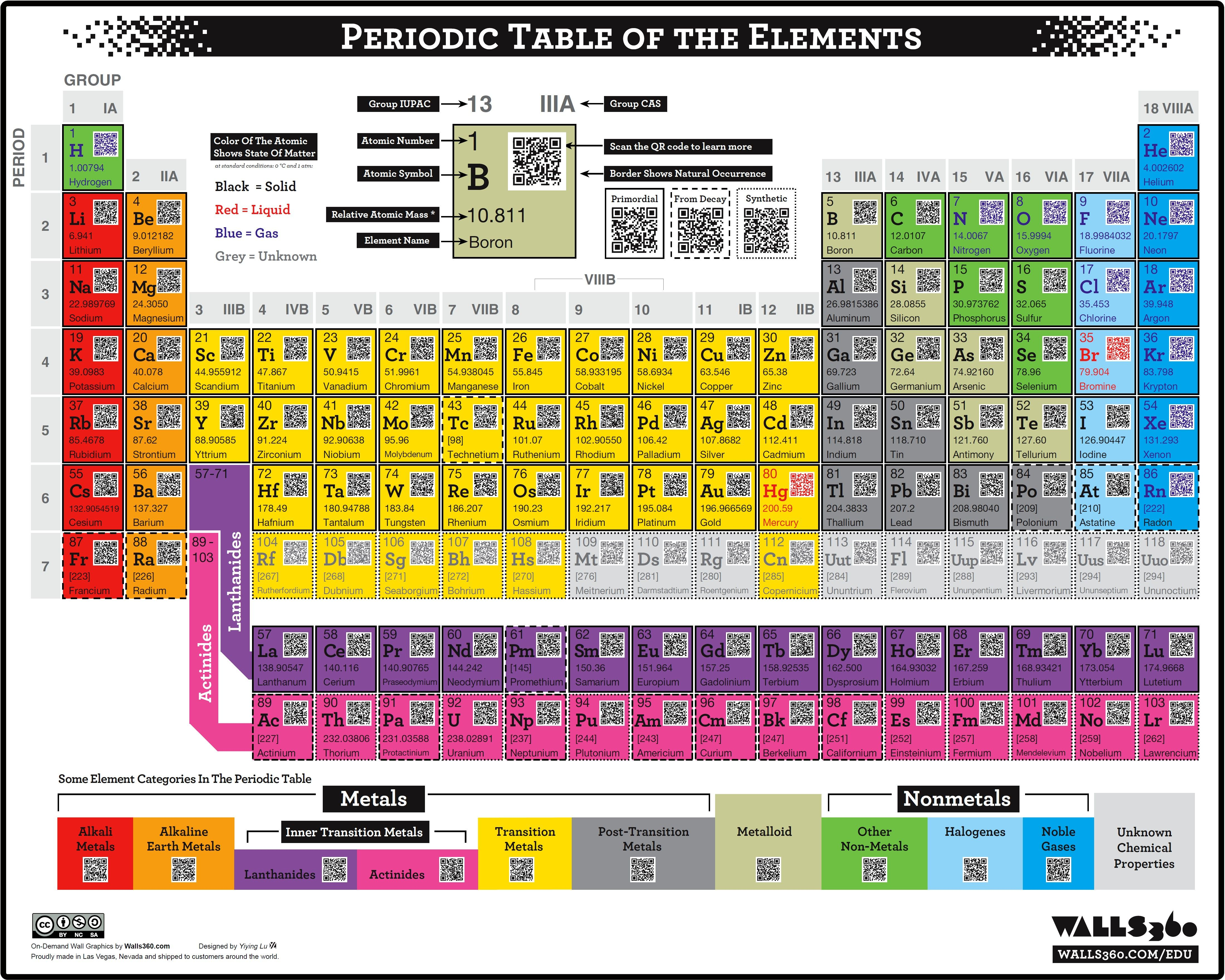 Periodic Table Of Elements Chart