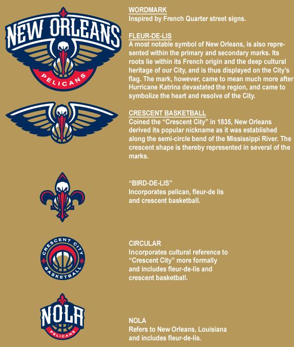 New Orleans Pelicans Logo New Orleans Pelicans New