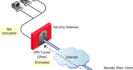 65f69a9a832ba2cc595c683606cdb27c - What Is Client To Site Vpn