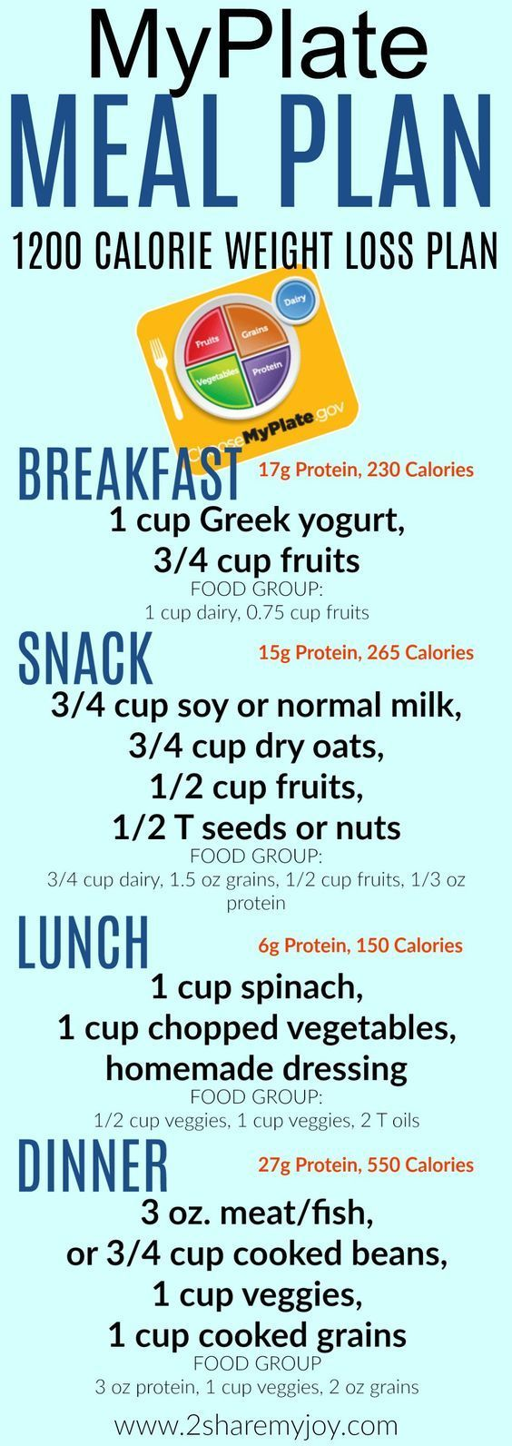 myplate meal ideas for healthy eating 1200 calorie meal plan to lose weight fast on a balanced portion control diet CLean eating recipes for all food groups