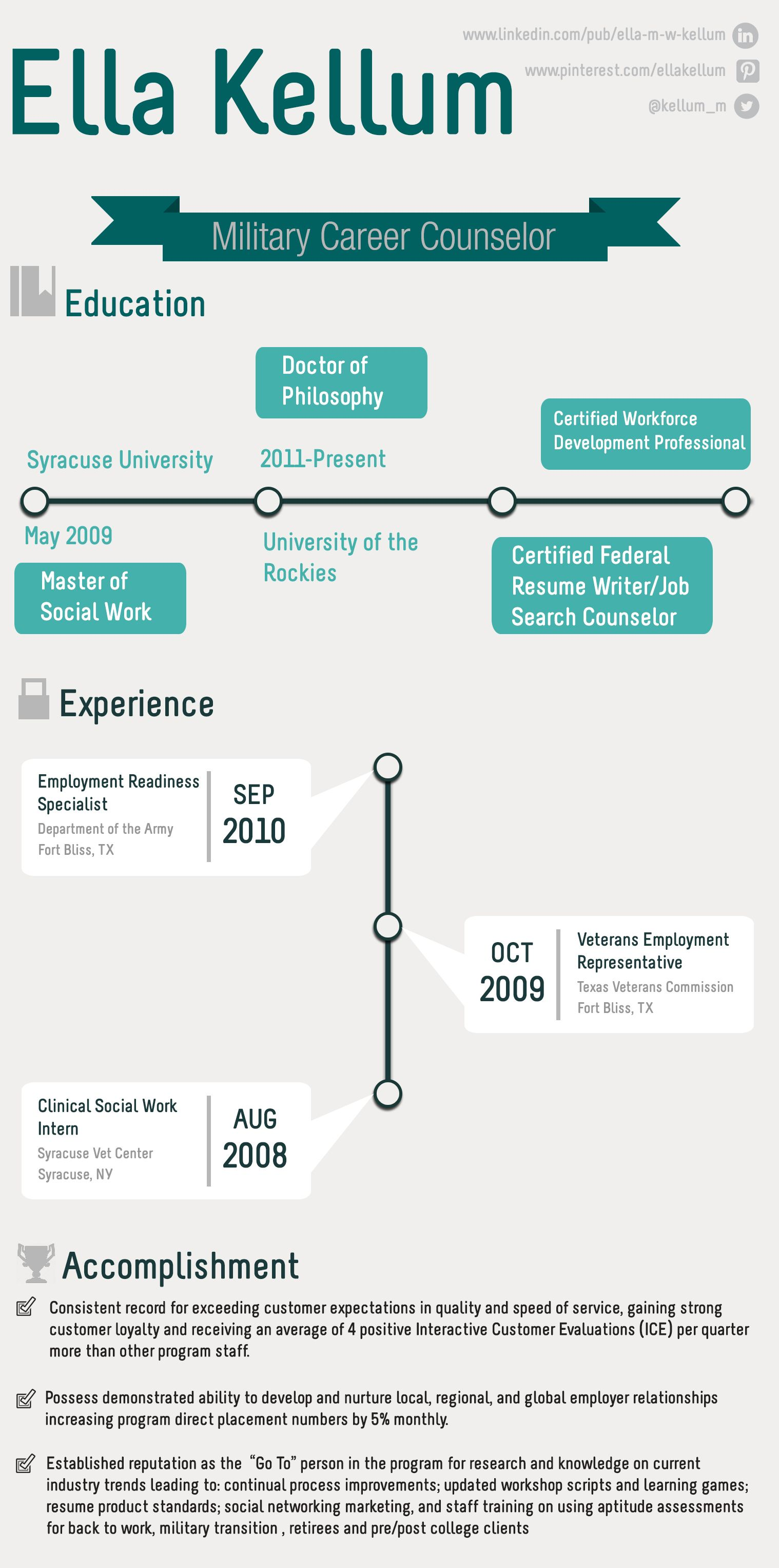 Resume infographic design. Counselor education, Writer