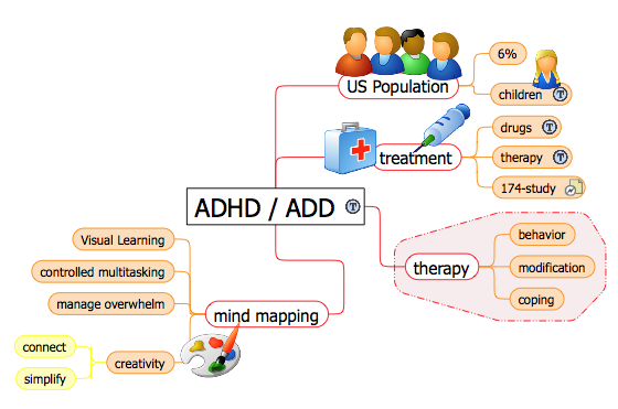Mind Mapping Is A Valuable Technique For Dealing With Adhd Add 4