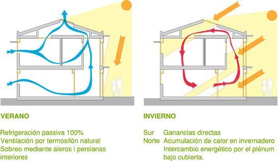 Arquitectura bioclimatica esquemas buscar con google - Arquitectura bioclimatica ejemplos ...