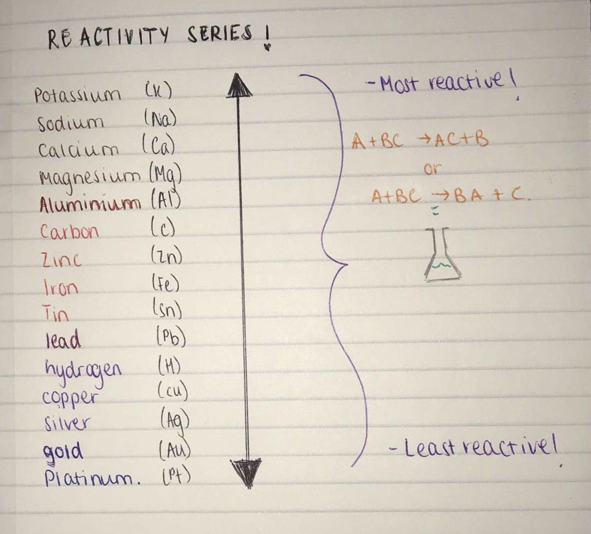list of activity series of metals