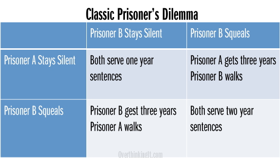 Prisoner 24601 S Dilemma Game Theory And Les Miserables Think Tank Game Theory Math Methods Theories