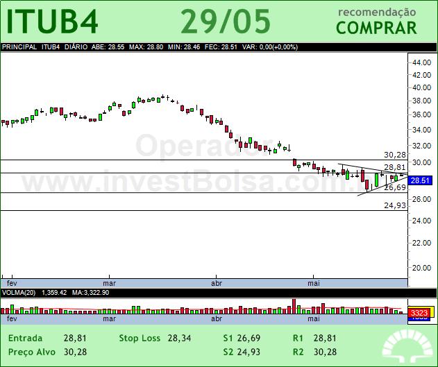 ITAUUNIBANCO - ITUB4 - 29/05/2012 #ITUB4 #analises #bovespa