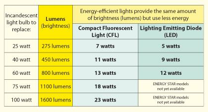 Pin On Lighting Choices Made Easy