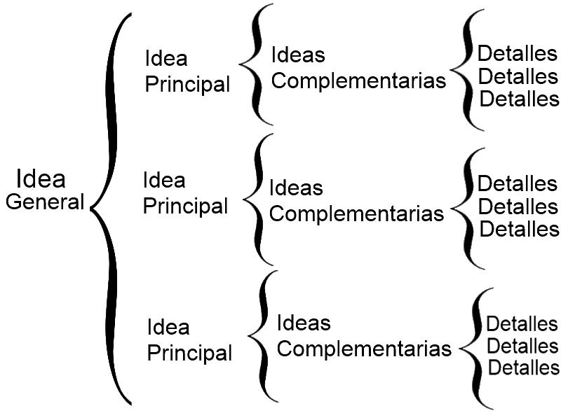 Cuadro Sinoptico | Sinoptico, Metodos de estudio, Modelos de mapas conceptuales