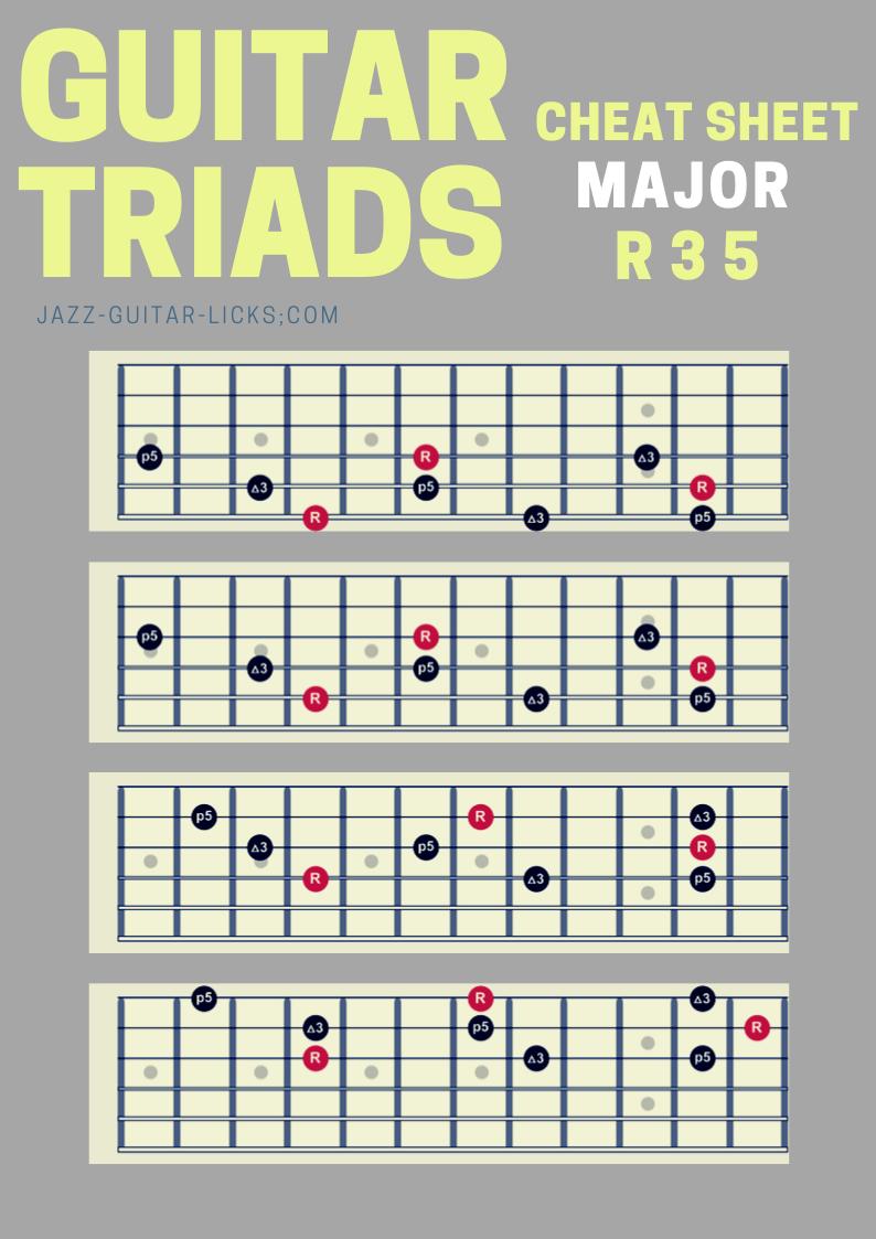 Guitar Cheat Sheet Major Triads in 2020 Guitar chords