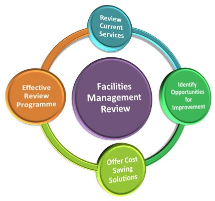 Facility Management Services MSG Facility Pinterest Facility - facility manager job description