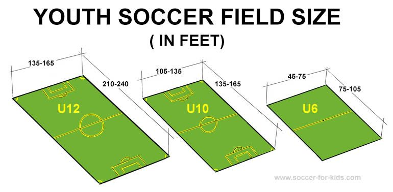 Soccer Field Sizes In Feet Soccerfieldsize Youthsoccer Soccerrules Youth Soccer Soccer Field Us Youth Soccer