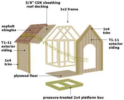 Dog House Plans Exploded View Dog House Plans Easy Dog House Dog House Diy