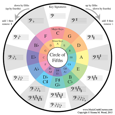 Image result for F Major chord second inversion on the bass clef