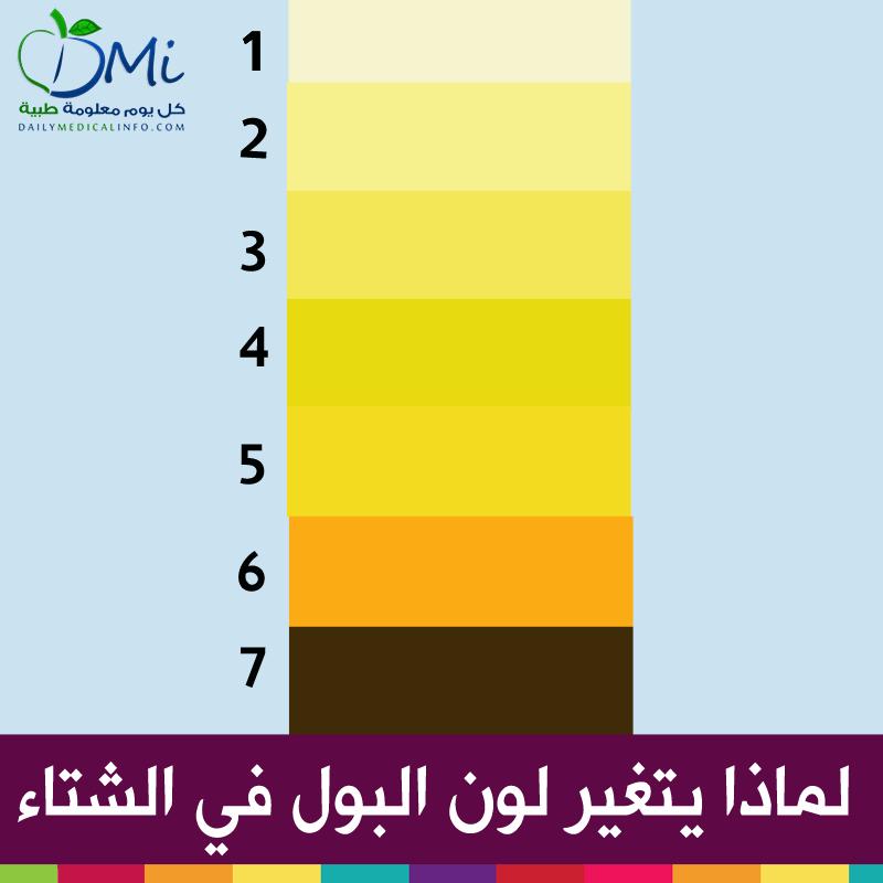 دائما ما يلاحظ البعض تغير لون البول فش الشتاء فإذا حدث ذلك فانتبه فقد يكون لك احدي علامات عدم حصولك علي قدر كافي من السوائل Health Food Bar Chart Health