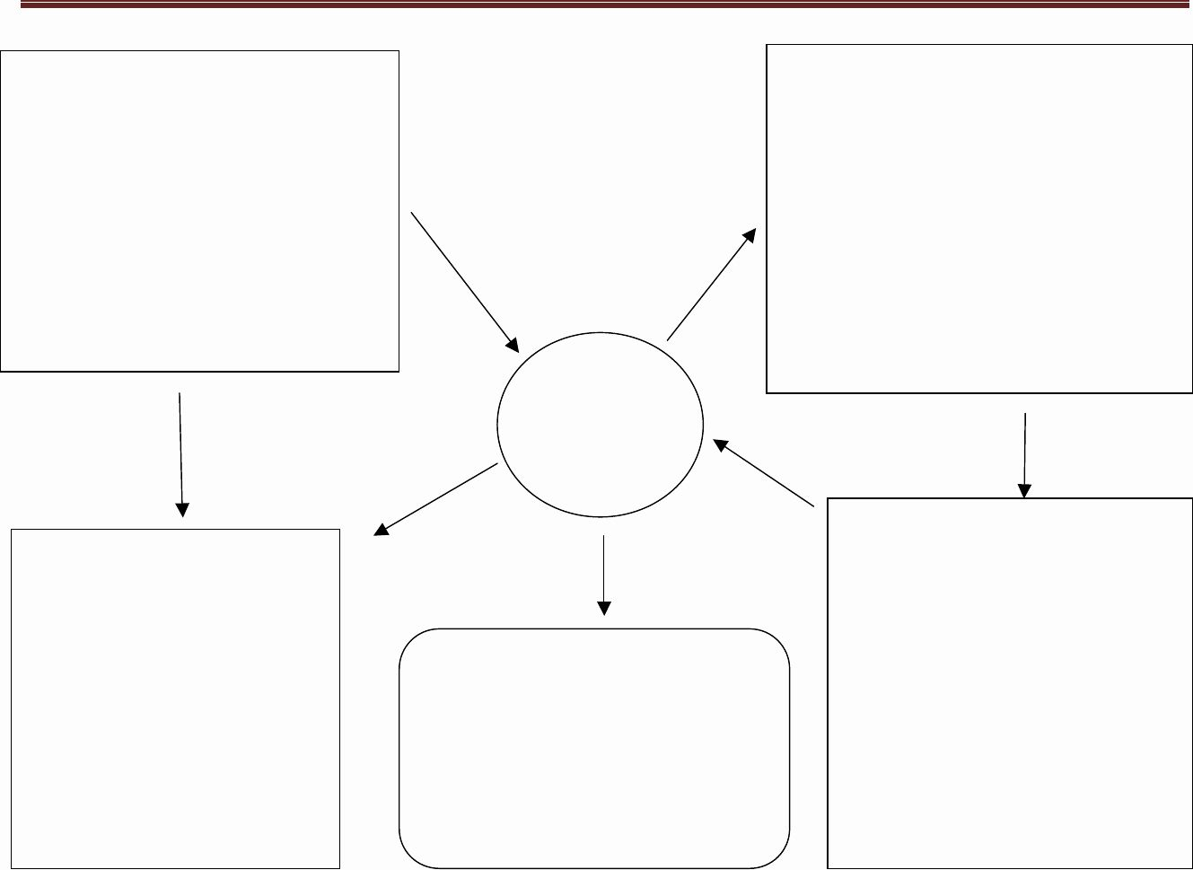 40 Concept Map Template Word In 2020 Concept Map Template