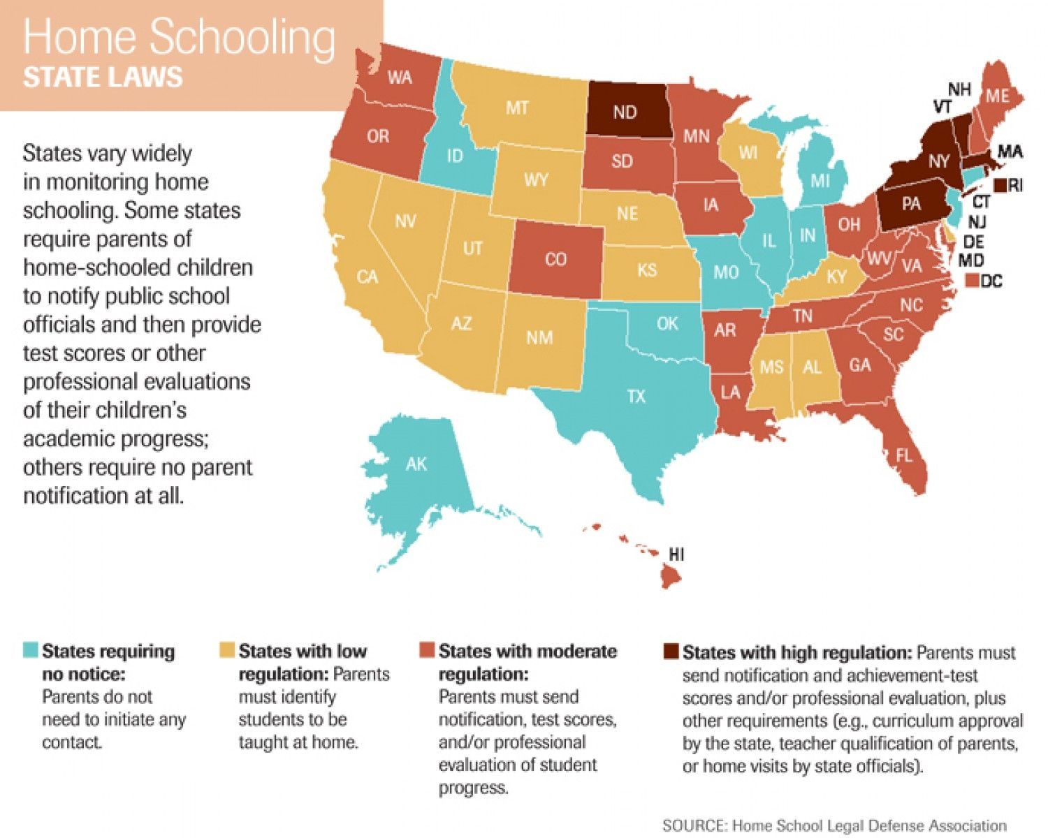 Home Schooling State Laws Infographic. This education map