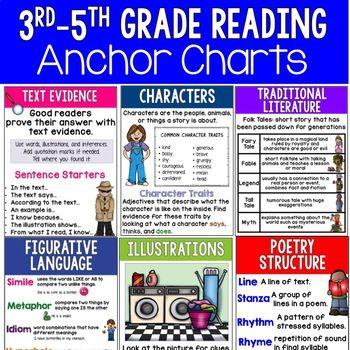 Reading Anchor Charts Anchor Charts Reading Anchor