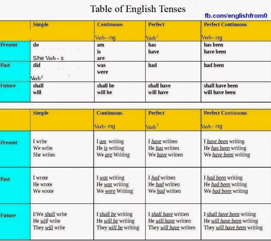 english beginner Learn english speaking fast and easily with basic level english speaking lessons.