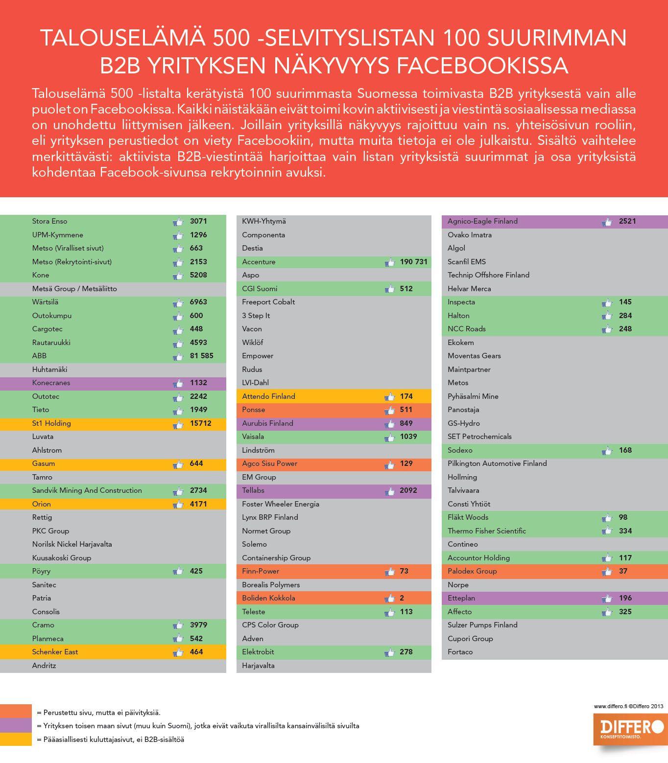 Suomalaiset TOP100 B2B-yritykset Facebookissa. Differo selvitti, miten yritykset hyödyntävät sosiaalista mediaa.