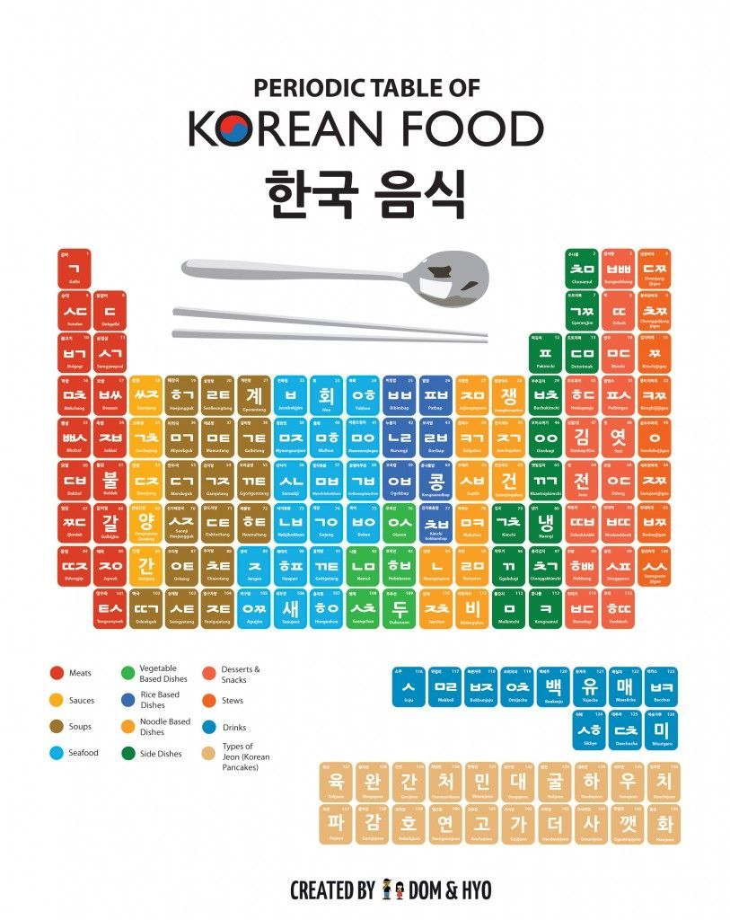 Periodic Table of Korean Foods- This is so cool! #koreanfoodrecipes