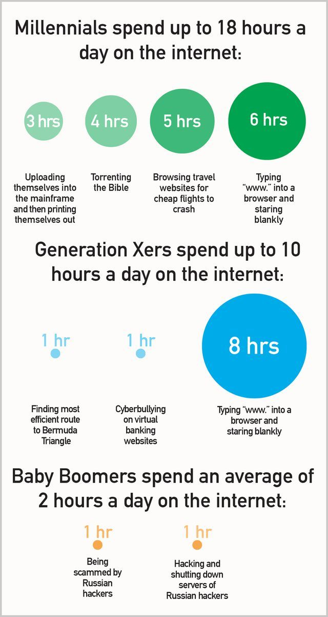 This Is How Different Generations Spend Their Time Online Stuff Different Being Used