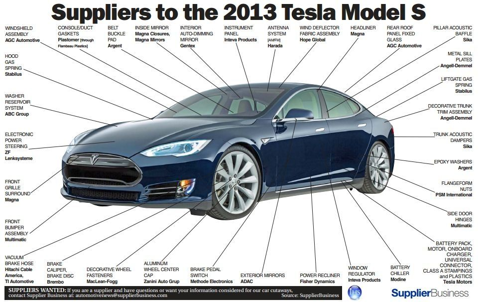 tesla suppliers diagram automotive news 2013 tesla model tesla car parts tesla motor design diagram pics #8