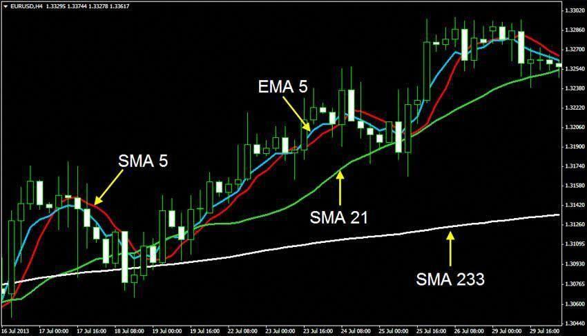 Foreign Exchange Trading Forex Master Level Forex Thebasics