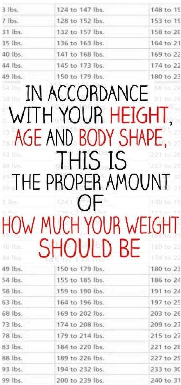 Weight chart for women whats your ideal weight according to your weight chart for women whats your ideal weight according to your body shape age geenschuldenfo Gallery