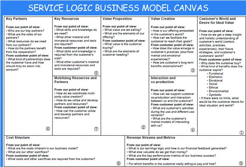 Business Model Canvas Museum  Google Zoeken  Business Model
