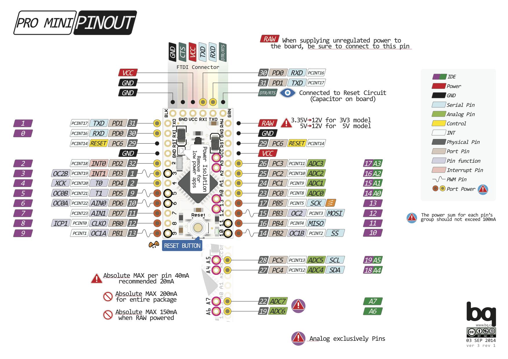 Arduino Pro Mini Pinout Diagram Datasheets Pins