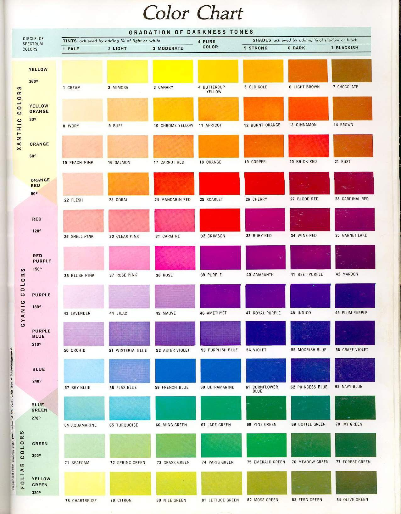 Httpfcbsimagescolourchartg color mixing color mixing nvjuhfo Gallery