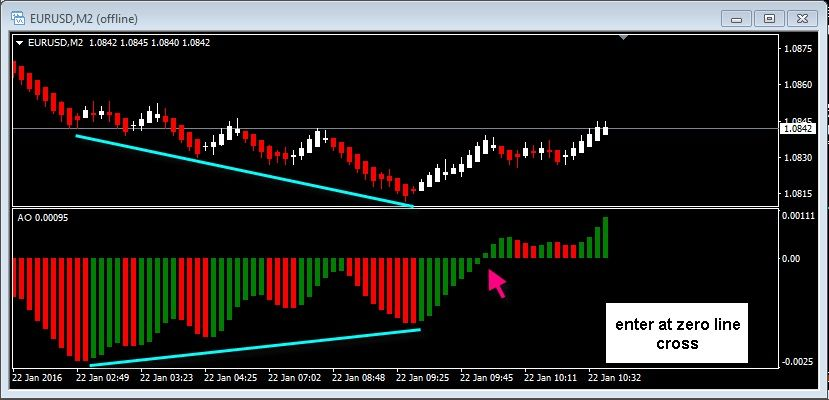 Divergence Trading Strategy With Renko Bars And The Awesome