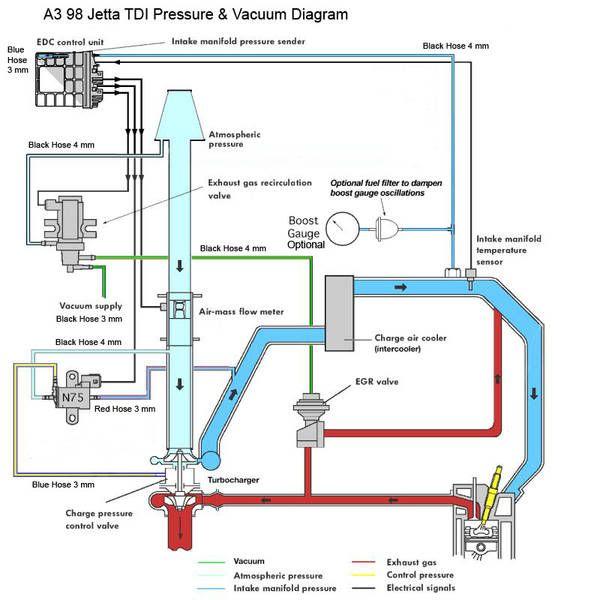 Vw T3 - 1z Vacuum Setup  Need Help