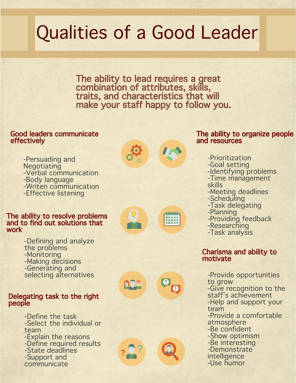 Qualities Of a Good Leader Characteristics & Attributes