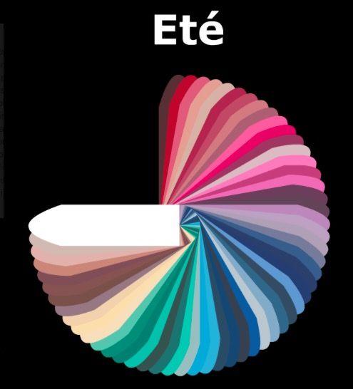 comment assortir les couleurs dans une tenue colorimetrie ete pinterest mode couleur et. Black Bedroom Furniture Sets. Home Design Ideas