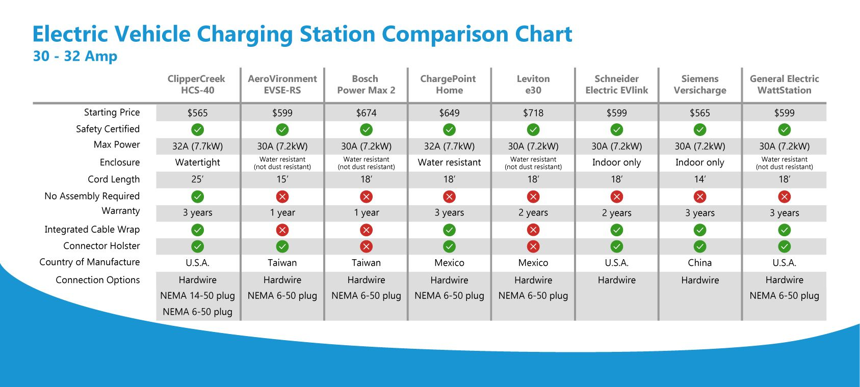 Compare 30 Amp Ev Charging Stations Chart Ev Charging Stations