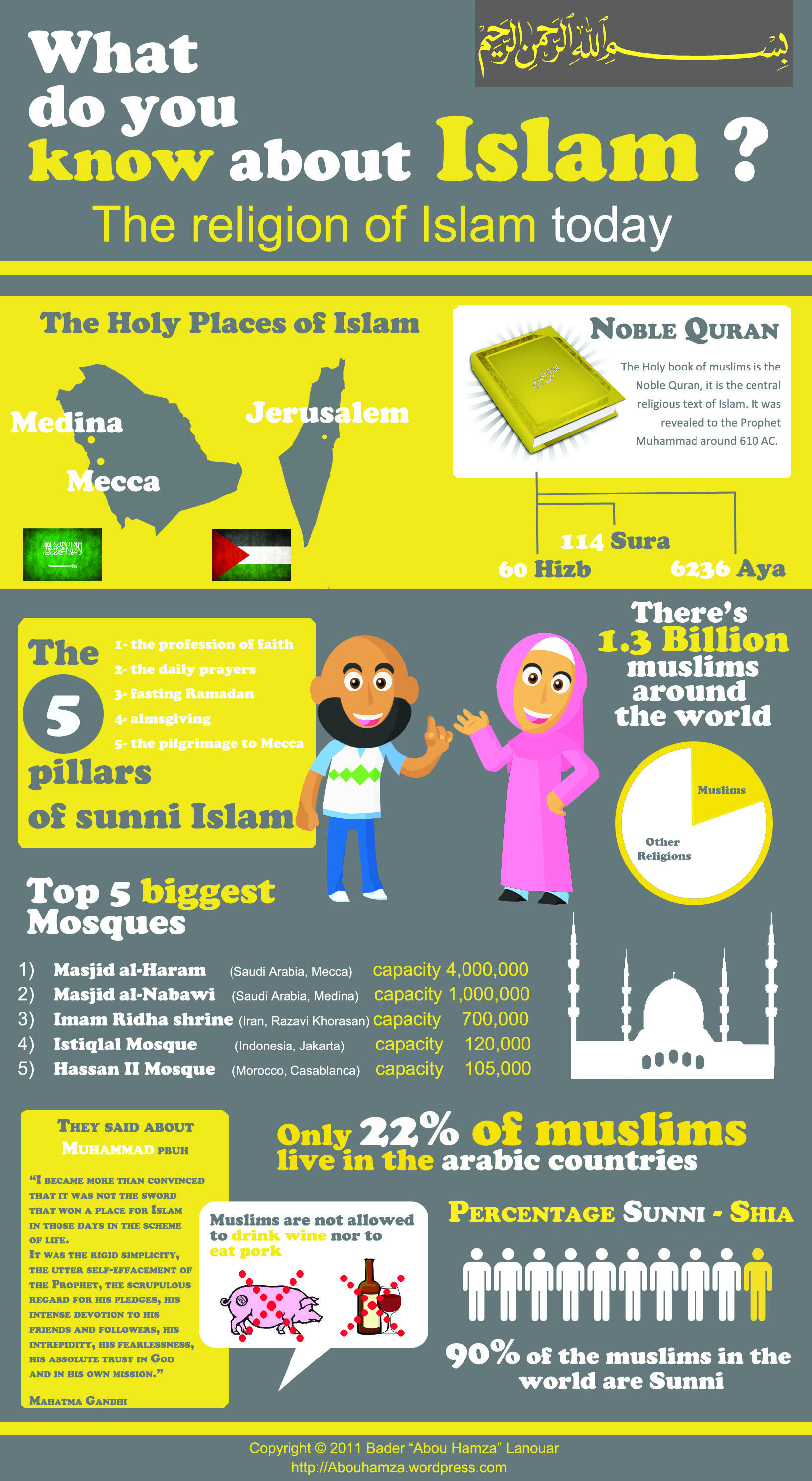 Islam is one of the biggest religions and the fastest growing religions in the world. This infogrpahic takes a look at basic facts about Islam and Muslims