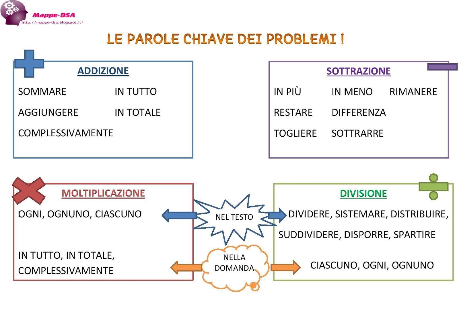 Risolvere i problemi con le parole chiave | Matematica ...