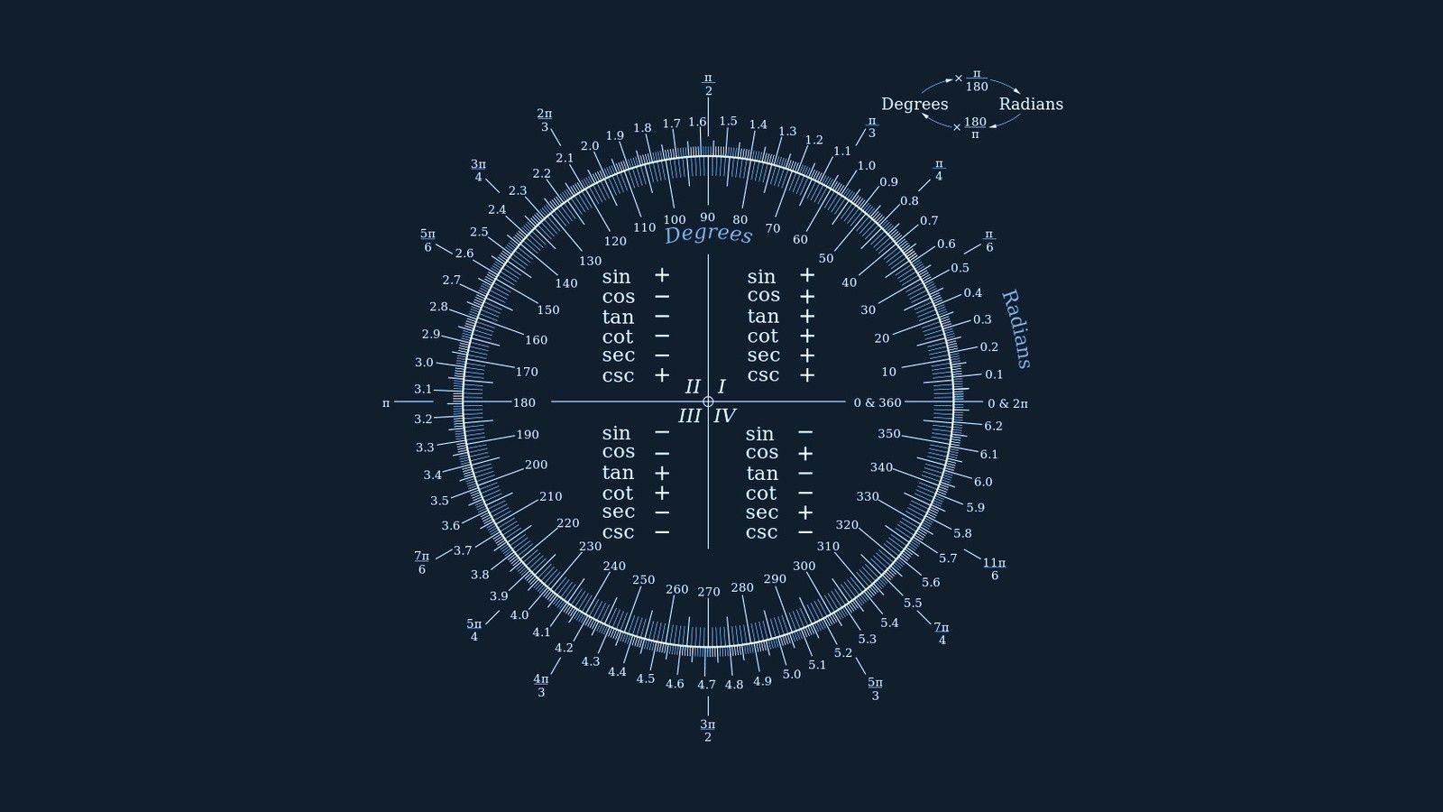 Cool Ideas Math Wallpaper Physics And Mathematics Mathematics