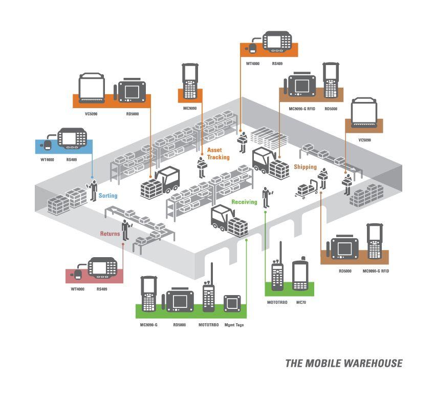 Data Warehouse Etl Developer Resume: Motorola Mobile Warehouse (designed By Latch)