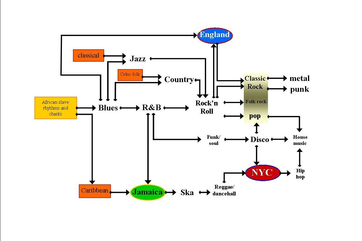 An EasyToUnderstand Flowchart Showing The Genealogy Of Pop Music