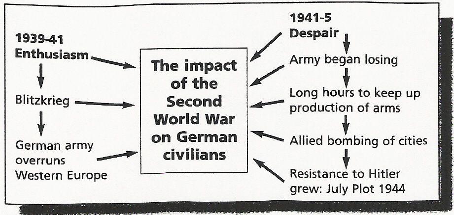 Impact of WW2 on Germany diagram | Nazi Germany 1933-1945 ...